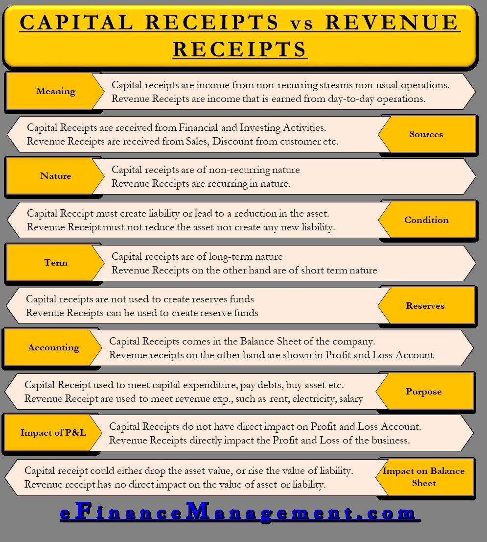 Capital Receipts vs Revenue Receipts