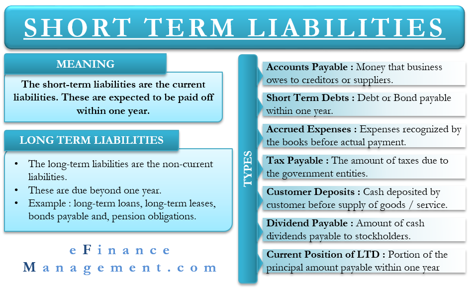 Short Term Liabilities