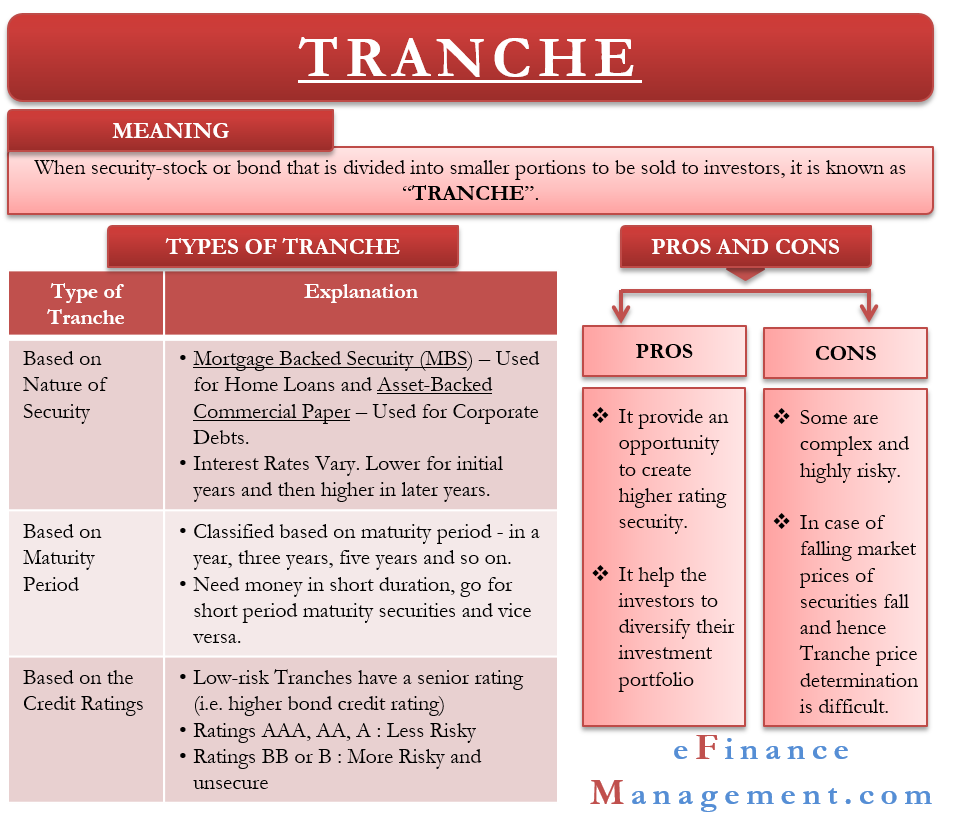 Types of Tranche