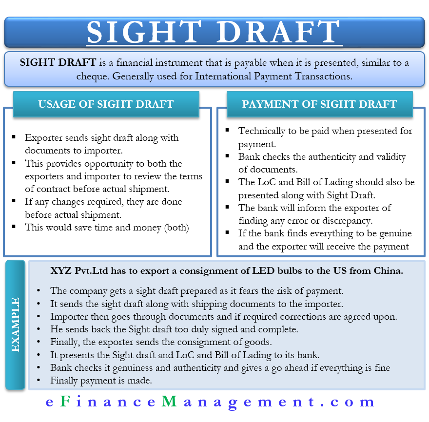 Sight Draft