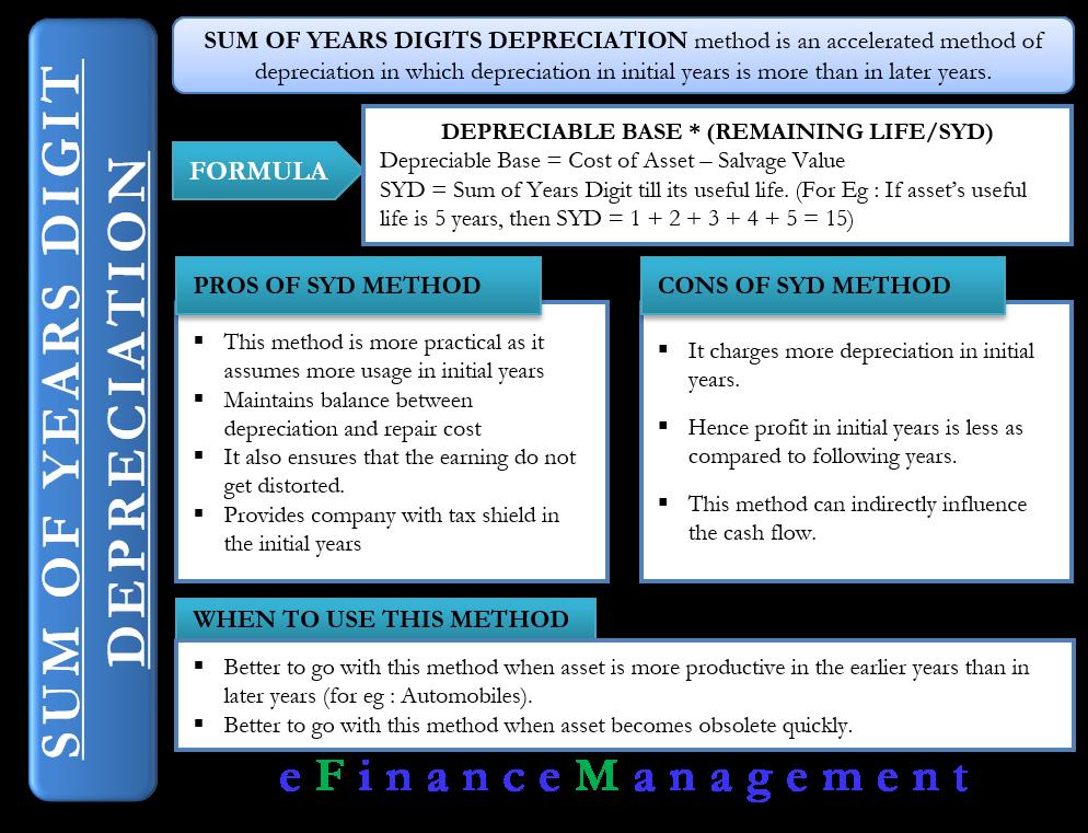 Sum of Years Digits Method of Depreciation