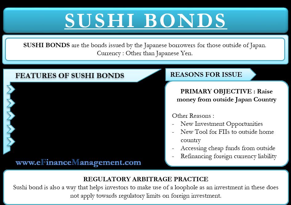 Sushi Bonds