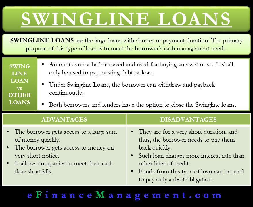Swingline Loans