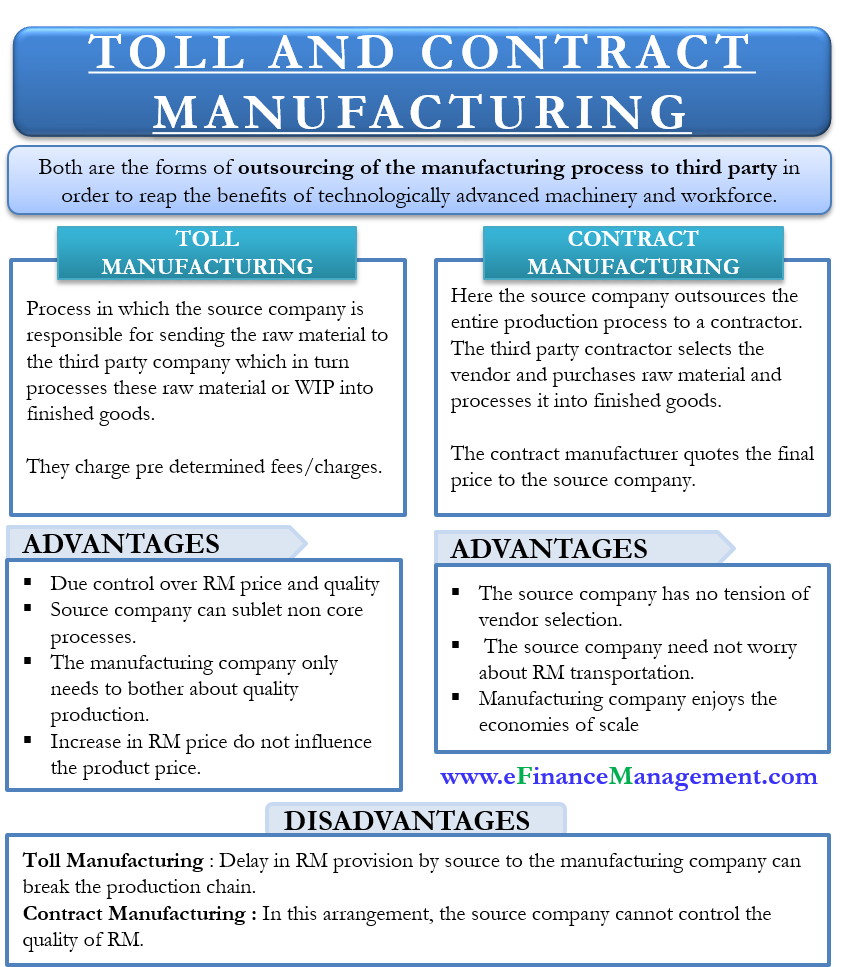Toll vs Contract Manufacturing