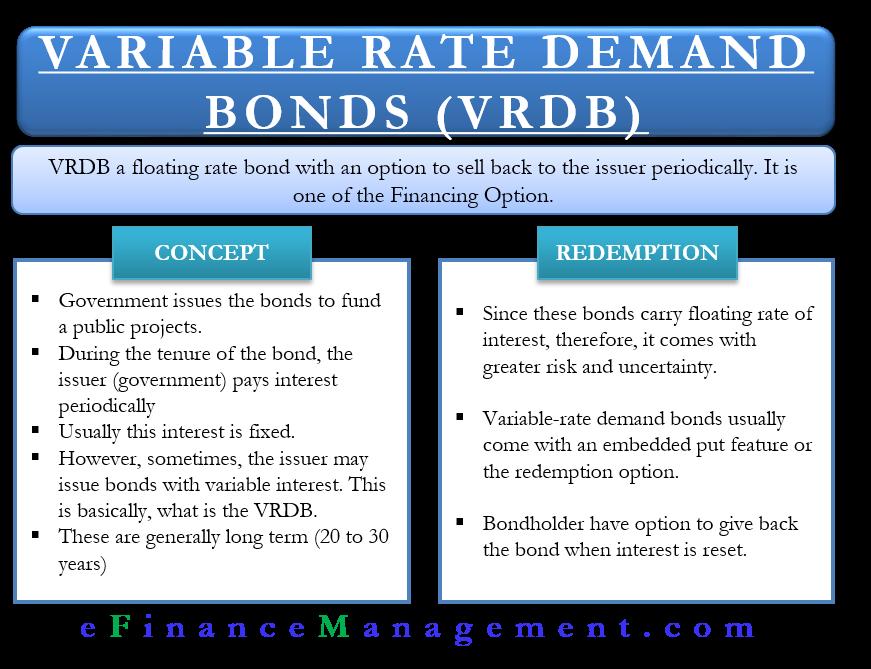 Variable Rate Demand Bonds