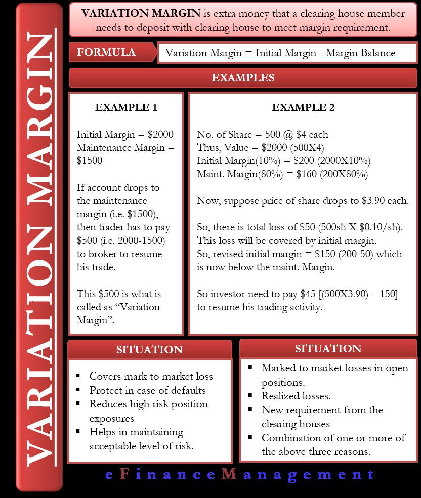 Variation Margin
