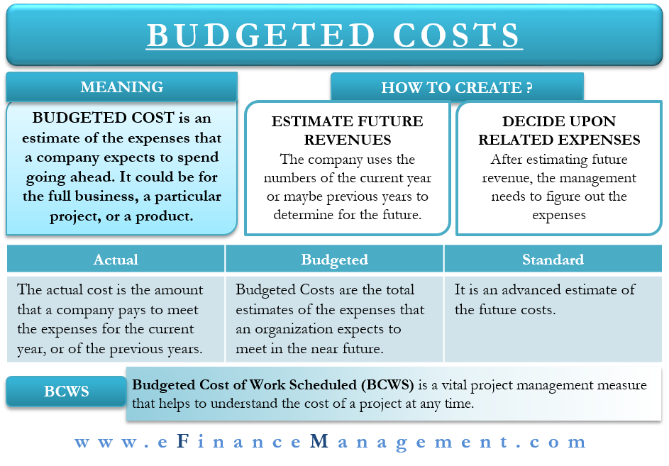 Budgeted Costs