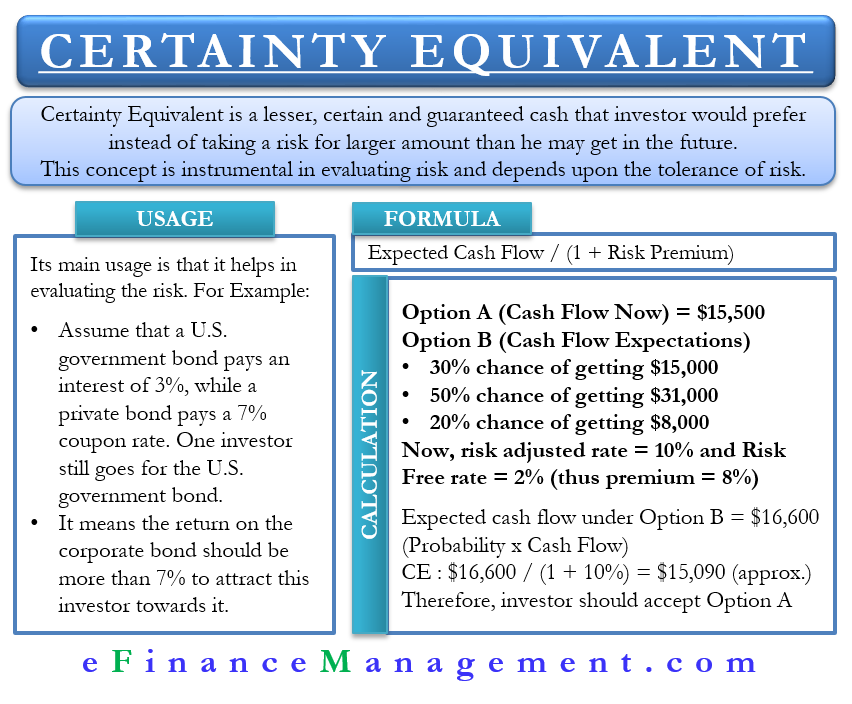 Certainty Equivalent