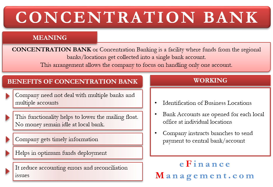 Concentration Bank