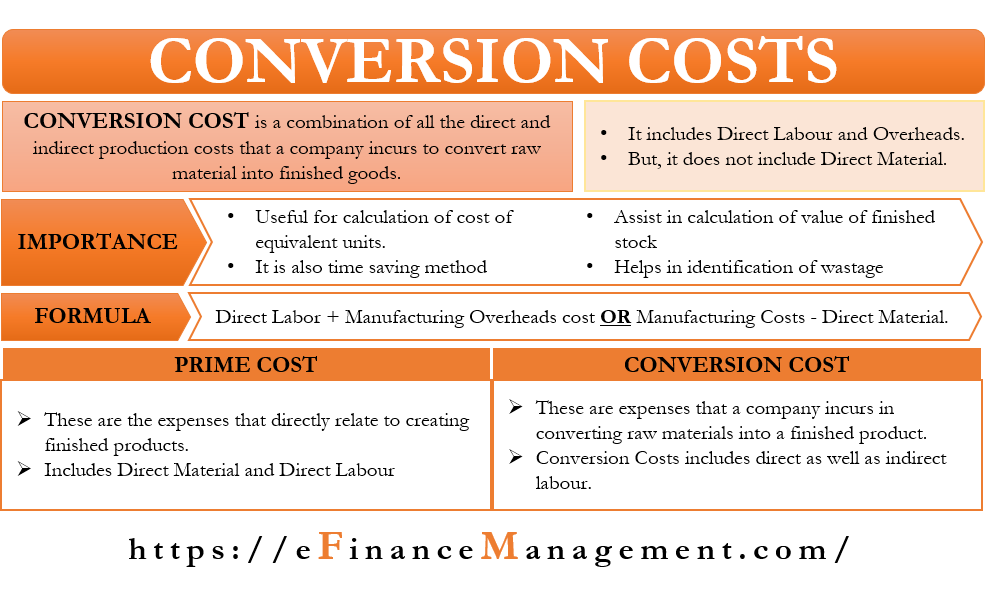 Conversion Costs