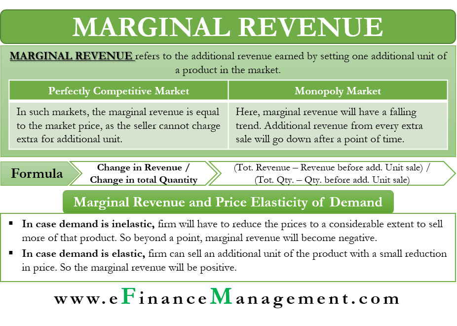 Marginal Revenue Meaning Marginal Cost Calculation Price