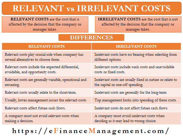 Relevant vs Irrelevant Costs