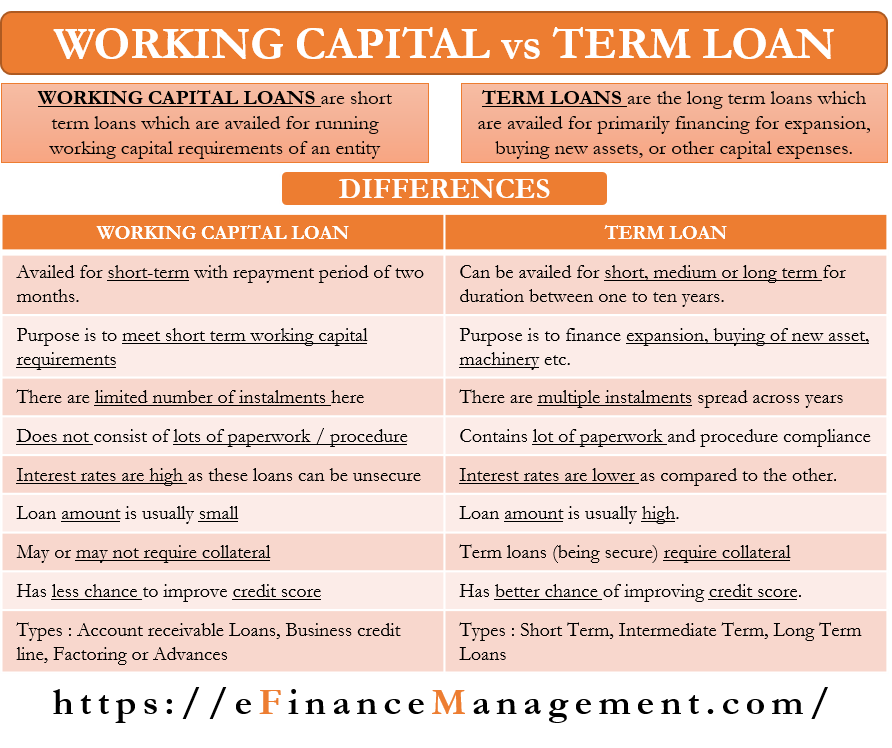 Working Capital vs Term Loan