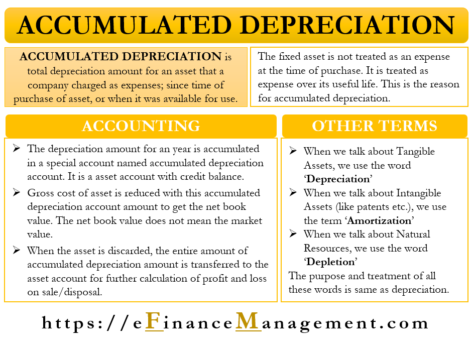 Accumulated Depreciation