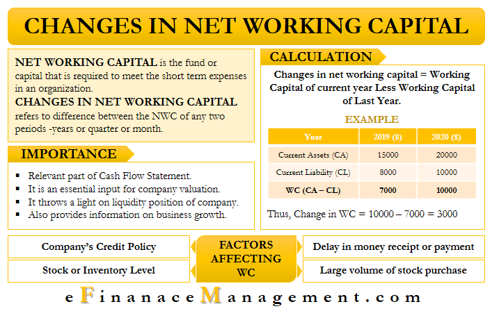 Changes in Working Capital