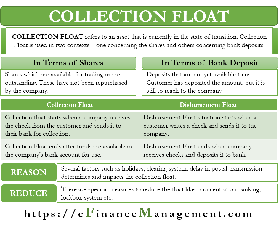 Collection Float