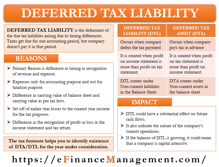 Deferred Tax Liability