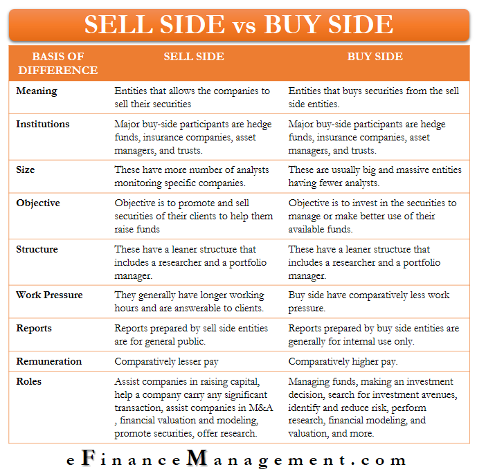 Sell Side vs Buy Side