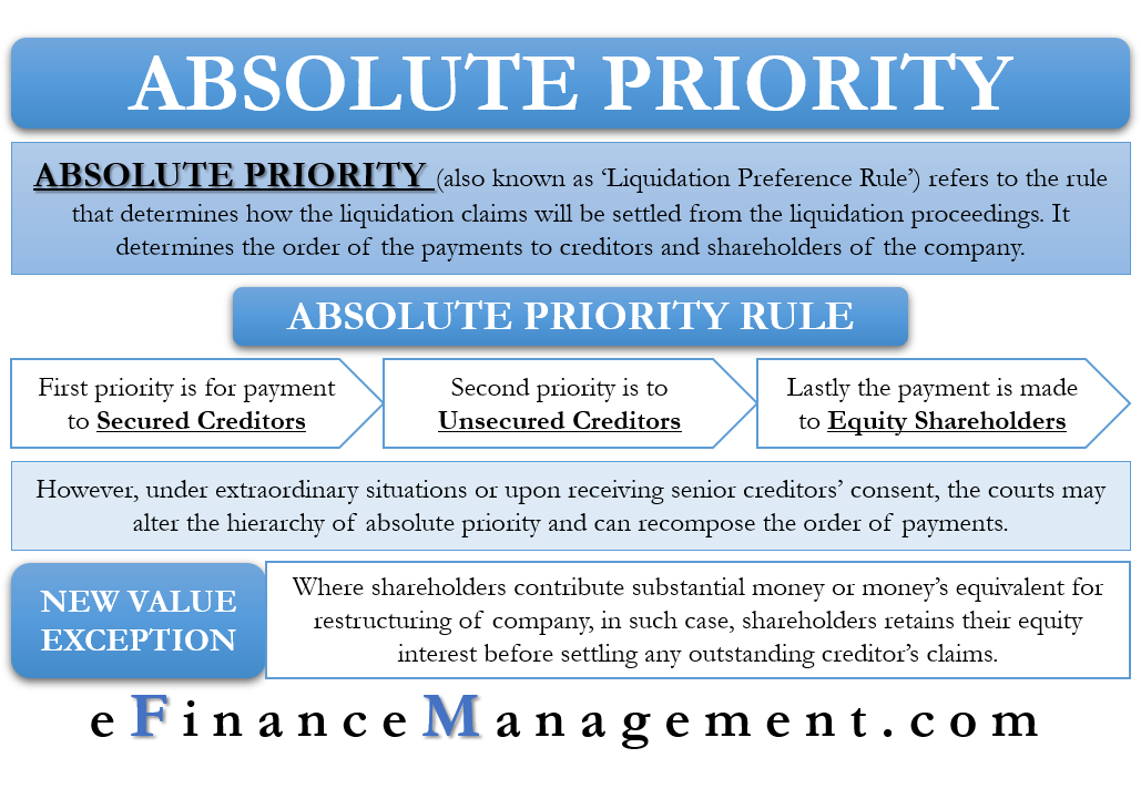 Absolute Priority