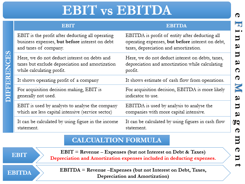 EBIT vs EBITDA