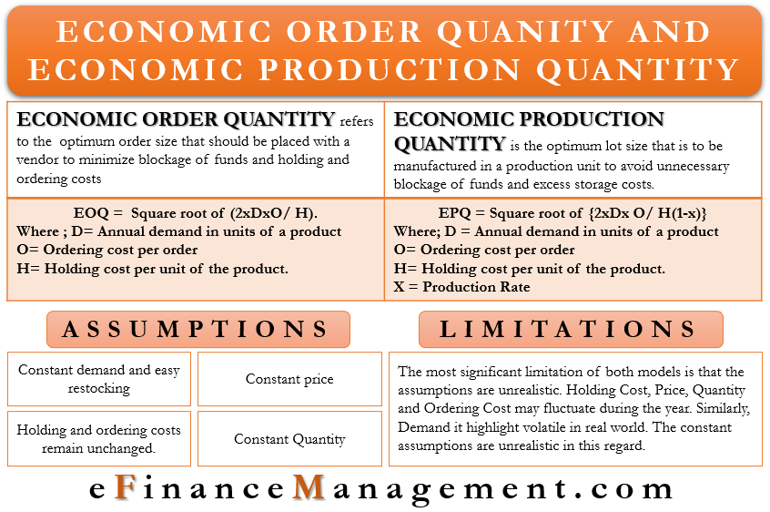 Economic Order Quantity and Economic Production Quantity