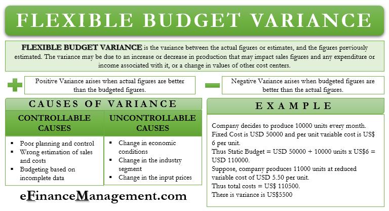 Flexible Budget Variance