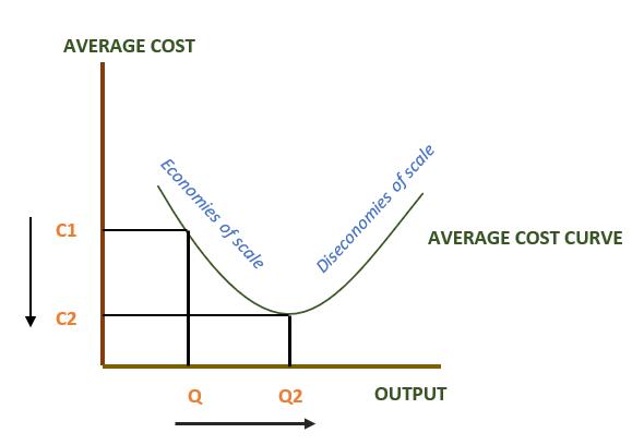 Graph showing diseconomies of scale