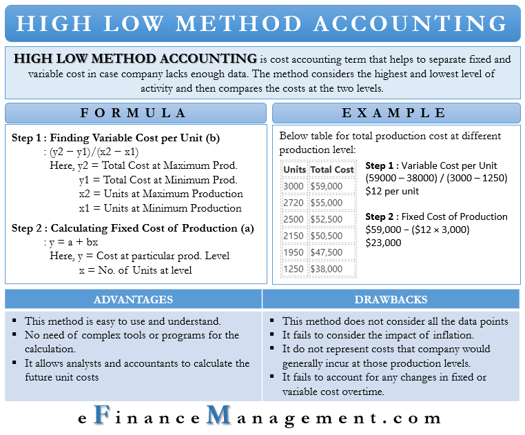 High Low Method Accounting