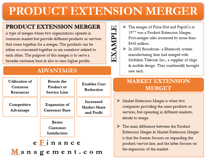 Product Extension Merger
