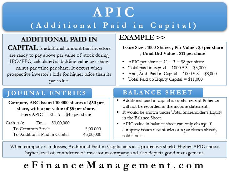 APIC Accounting