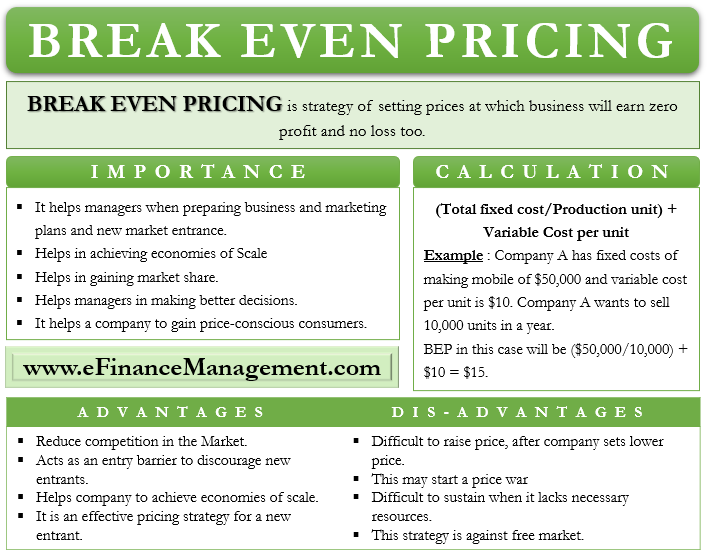 Breakeven Pricing