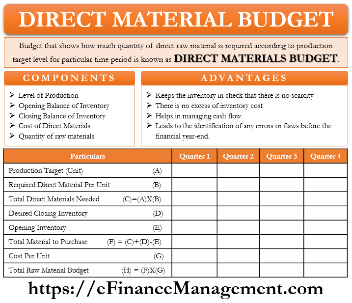 Direct Material Budget
