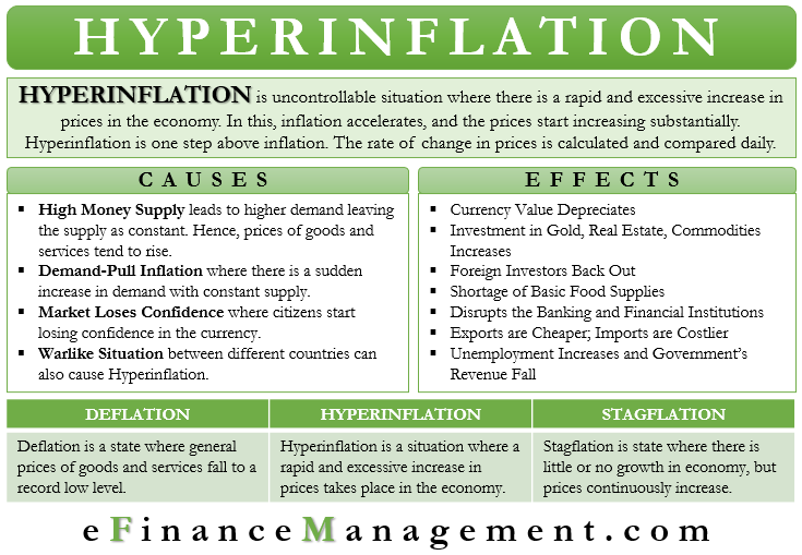 Hyperinflation  Meaning,Causes,Effects,Examples,Conclusion eFM