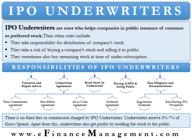 IPO Underwriters
