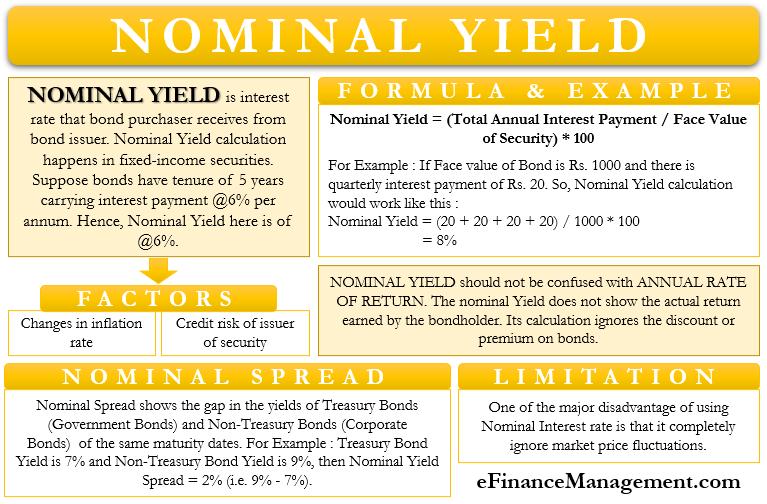 Nominal Yield