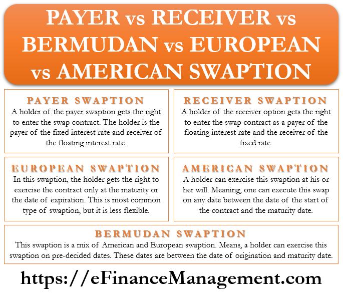 Payer vs Receiver vs Bermudan vs European vs American Swaption