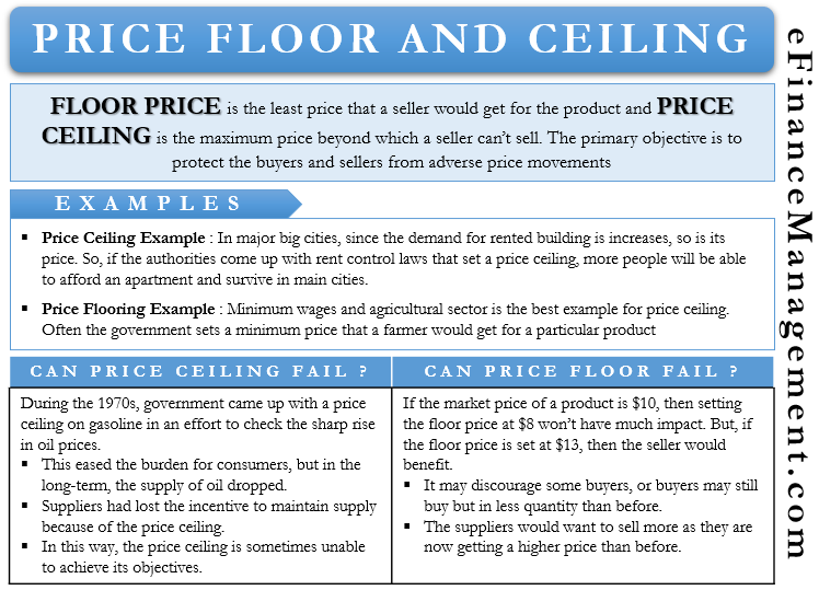Price Floor and Ceiling