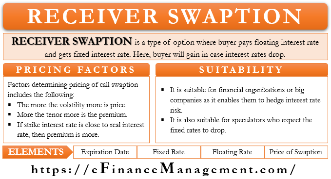 Receiver Swaption