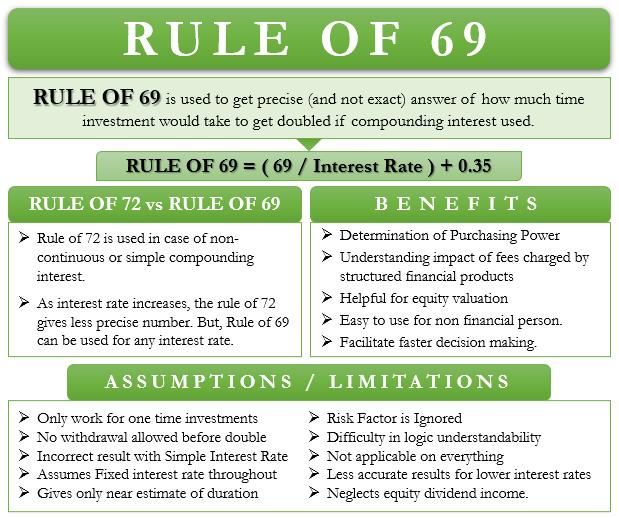 Rule of 69