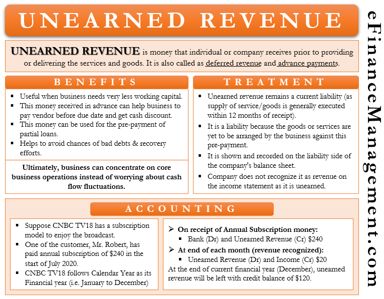 Unearned Revenue