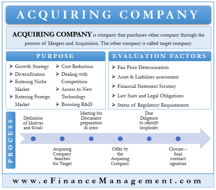 Acquiring Company