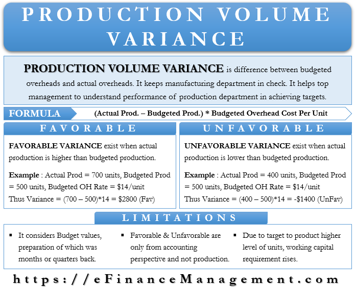Production Volume Variance