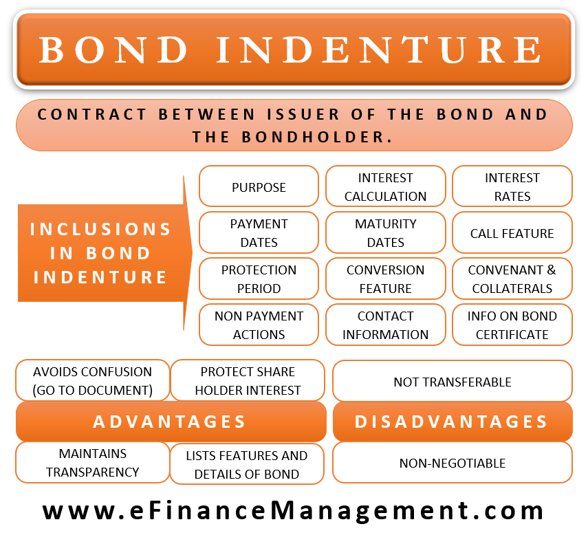 Bond Indenture