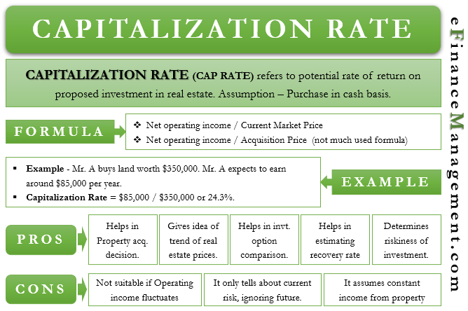 Capitalization Rate