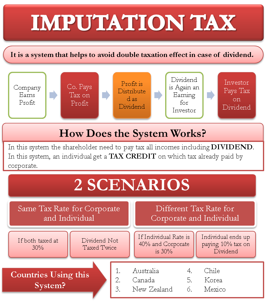 Imputation Tax