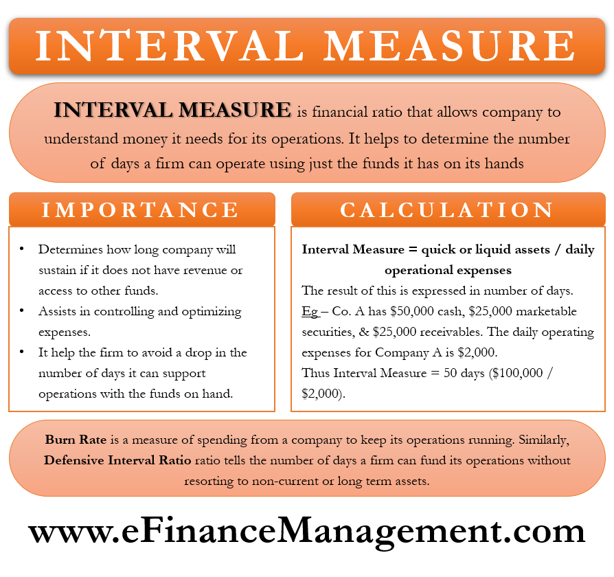 Interval Measure
