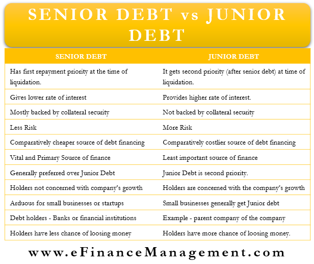 Senior Debt vs Junior Debt