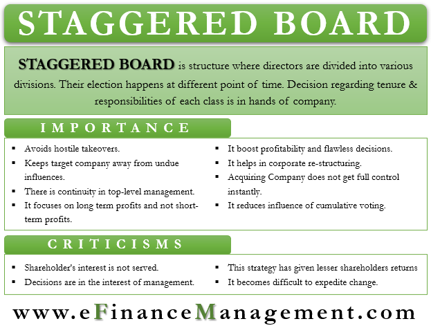 Staggered Board