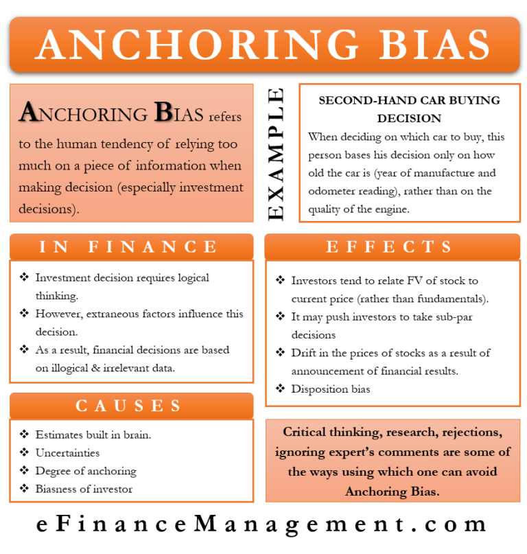 Anchoring Bias