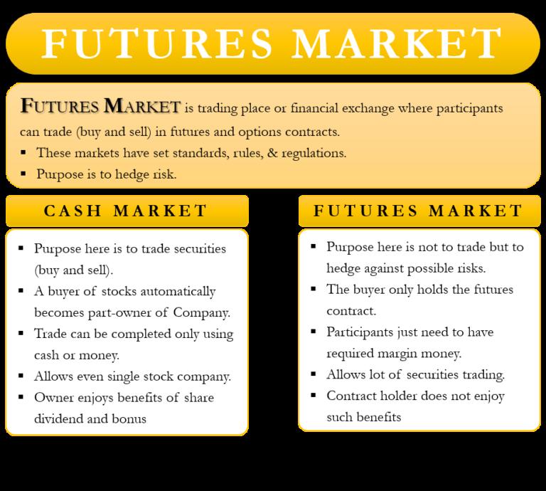 Futures Market